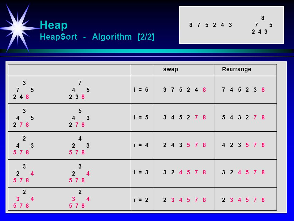 Heap HeapSort - Algorithm [2/2]